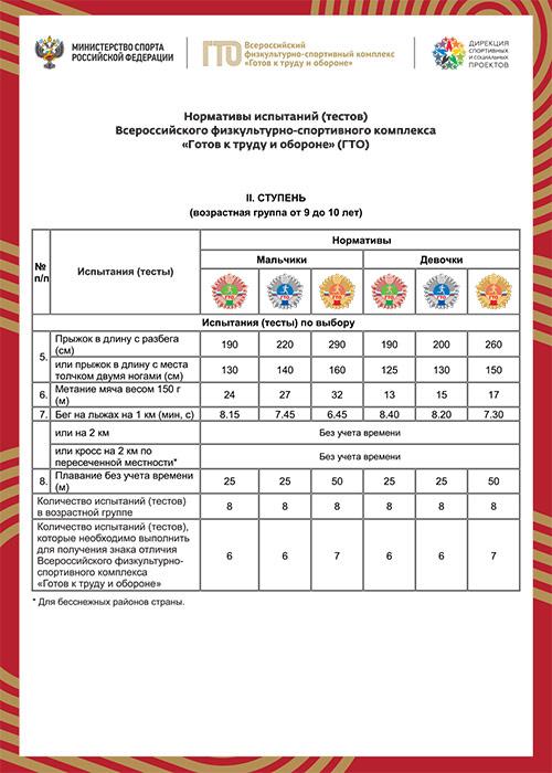Нормы по ГТО для школьников 9-10 лет