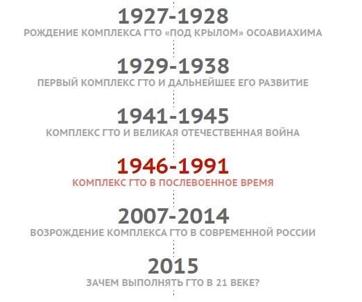 Историческая справка о ГТО